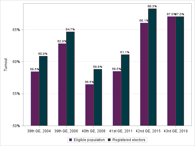 Figure 2: Voter Turnout Based on Registered Electors and Eligible Electors in the Population, General Elections 2004 to 2019