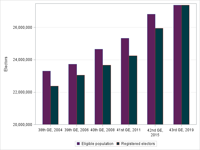Figure 3: Counts of Registered Electors and Eligible Electors in the Population, General Elections 2004 to 2019