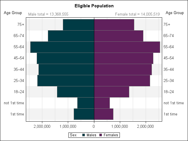 Figure 4: Age and Sex Structure of the Eligible Electoral Population in 2019