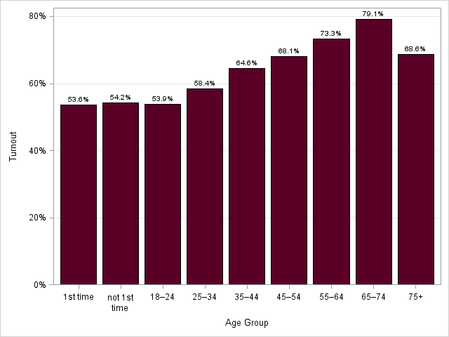 Figure 5: Voter Turnout by Age Group, 2019 General Election