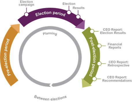 The Electoral Cycle at Elections Canada