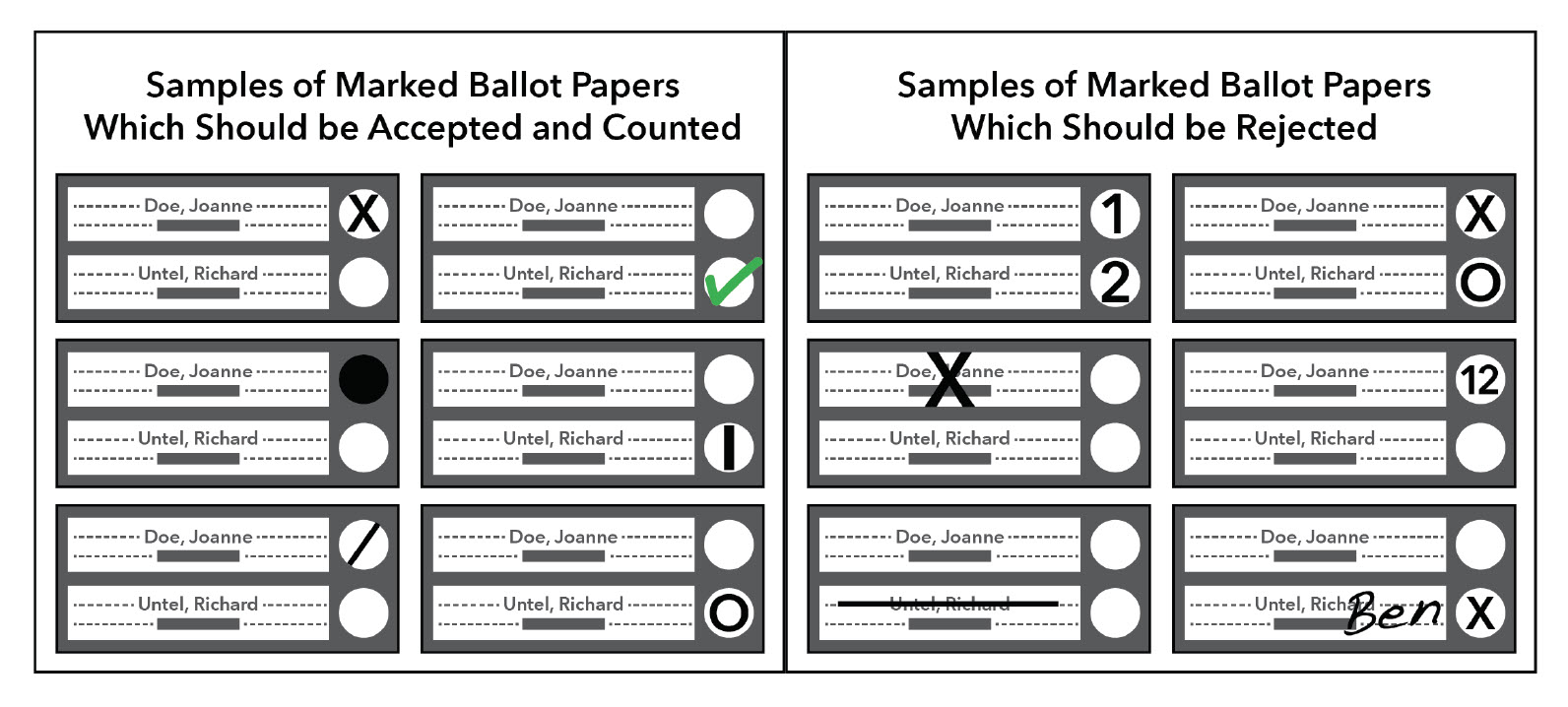 Samples of marked ballot papers