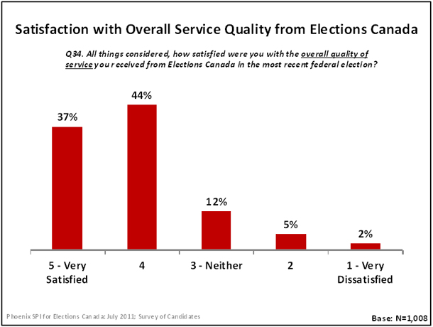 Satisfaction with Overall Service Quality from Elections Canada
