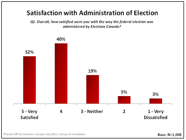Satisfaction with Administration of Election