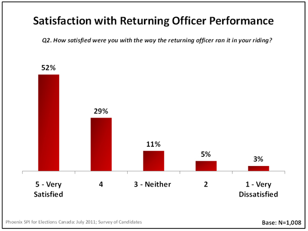 Satisfaction with Returning Officer Performance