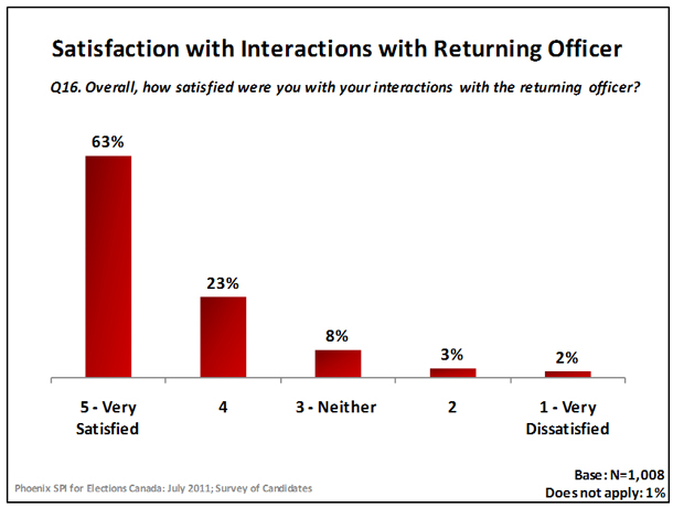 Satisfaction with Interactions with Returning Officer