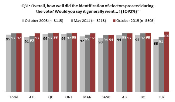 Chart 17 : Process of identification of electors during the vote, by region