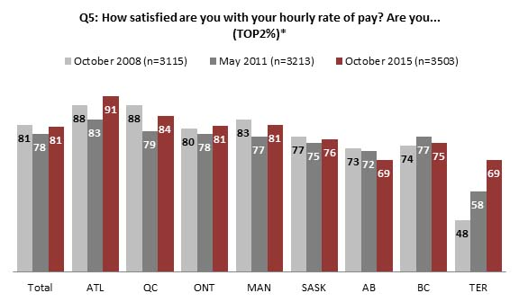 Chart 2 : Hourly rate of pay satisfaction