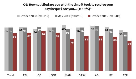Chart 3 : Reception of paycheque satisfaction