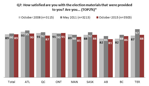Chart 4 : Satisfaction with election materials