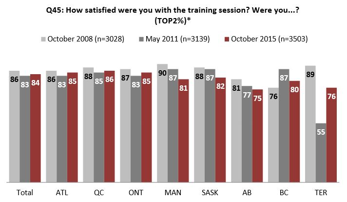 Chart 8 : Satisfaction with training session, by region