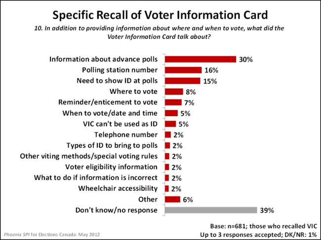 Specific Recall of Voter Information Card