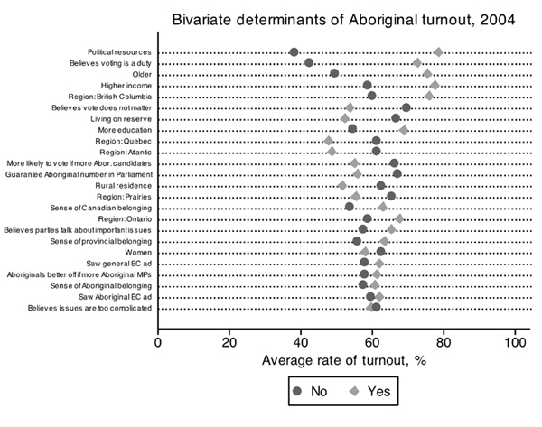 Figure 1 – Bivariate Determinants of Aboriginal Turnout, 2004