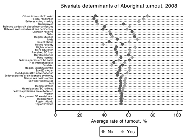 Figure 3 – Bivariate Determinants of Aboriginal Turnout, 2008