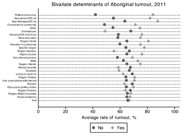 Figure 4 – Bivariate Determinants of Aboriginal Turnout, 2011