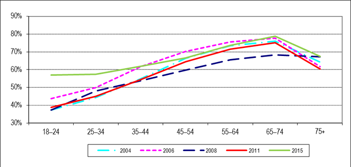 Figure 4: Voter Turnout* by Age Group, General Elections 2004 to 2015