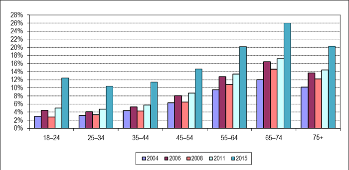 Figure 9: Use of Advance Polls or Special Ballot by Age Group*, General Elections 2004 to 2015
