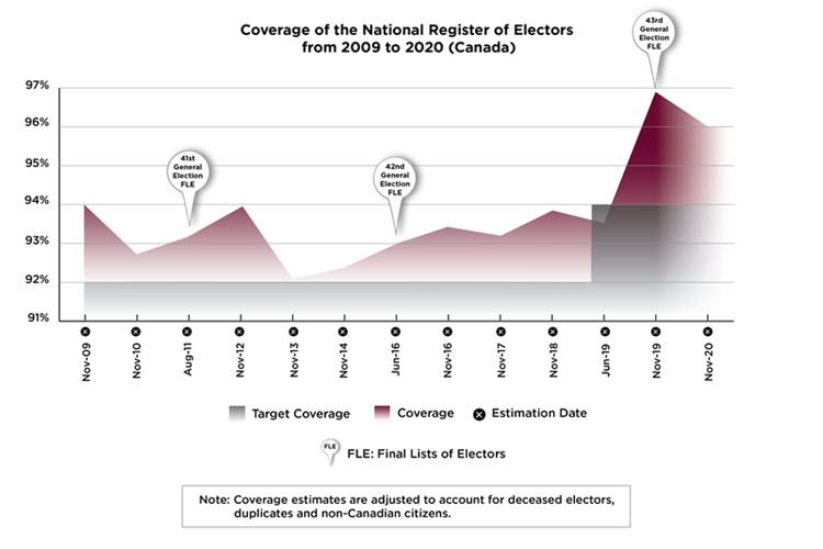 Description of the National Register of Electors - Elections
