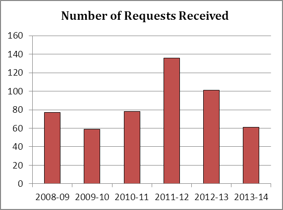 Number of Requests Received