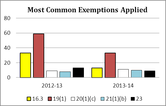Most Common Exemptions Applied