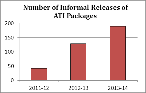Number of Informal Releases of ATI Packages