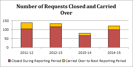 Number of requests closed and carried over
