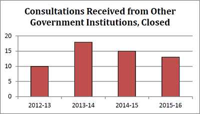 Consultations Received from Other Government Institutions, Closed