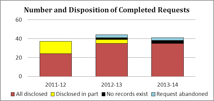Number and Disposition of Completed Requests