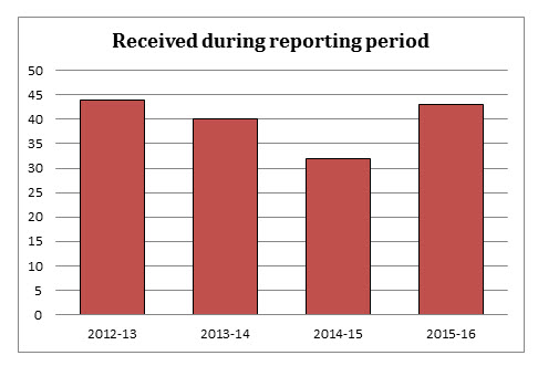 Number of Requests Received during reporting period