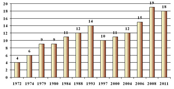 Number of Registered Political Parties in General Elections, 1972 to 2011