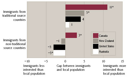 Figure 5 Interest in Politics in Four Anglo-Democracies (comparison of immigrant and local populations)