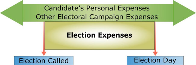 Electoral campaign expenses