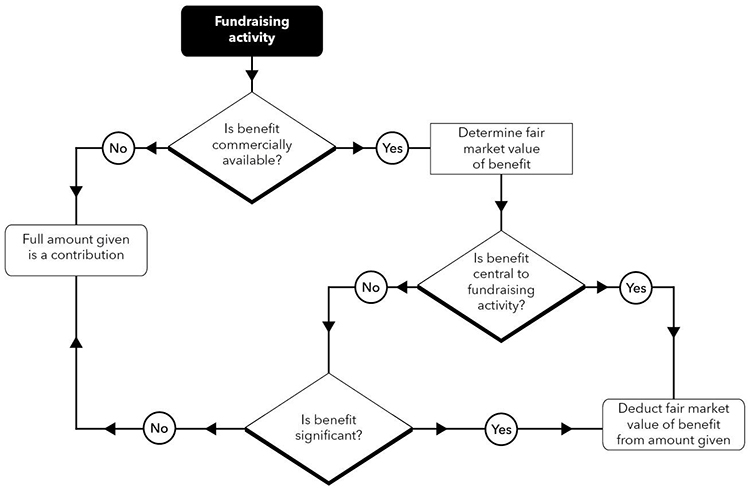 Flowchart 2: Basic rules for determining the contribution amount