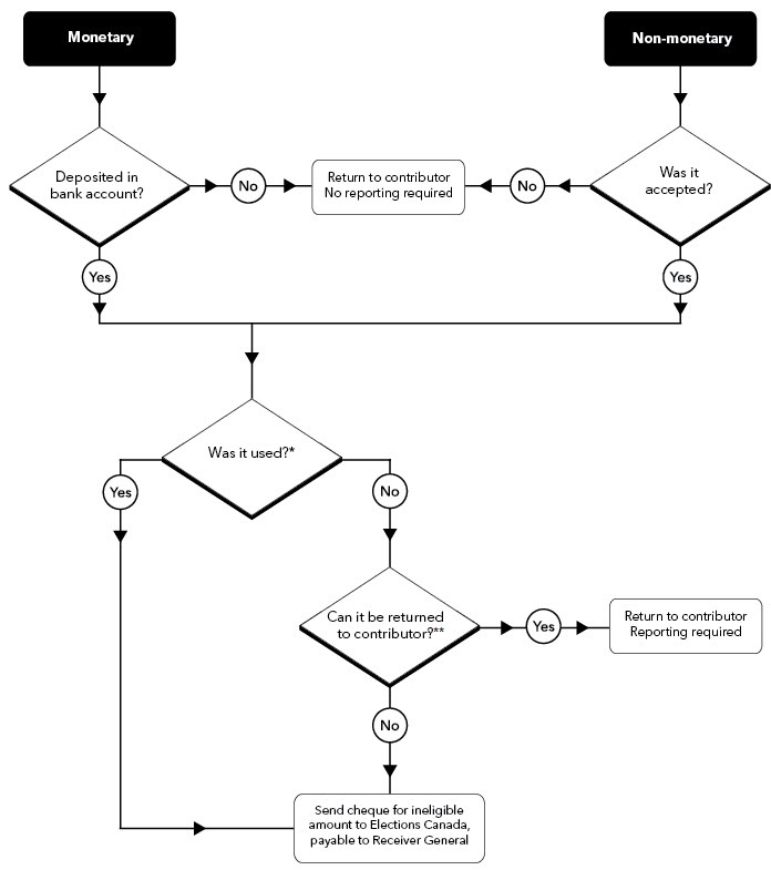 Flowchart 1: Returning or remitting ineligible contributions