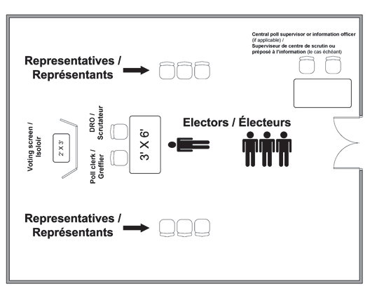 Figure 2f Polling Station Dimensions