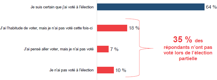 Participation électorale lors de l'élection partielle du 3 avril 2017