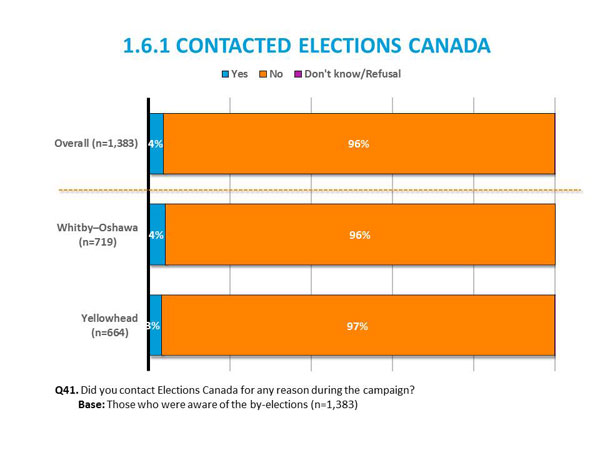 1.6.1 Contacted Elections Canada