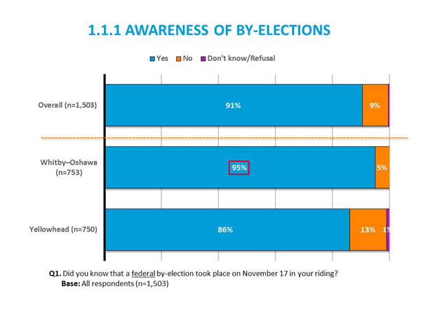 1.1.1 Awareness of by-elections