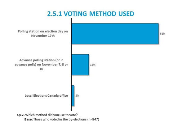 2.5.1	Voting Method Used