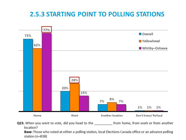 2.5.3	Starting Point to Polling Stations