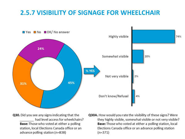 2.5.7	Visibility of Signage for Wheelchair