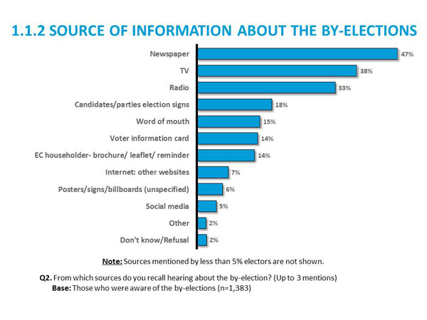 1.1.2 Source of Information about the by-elections
