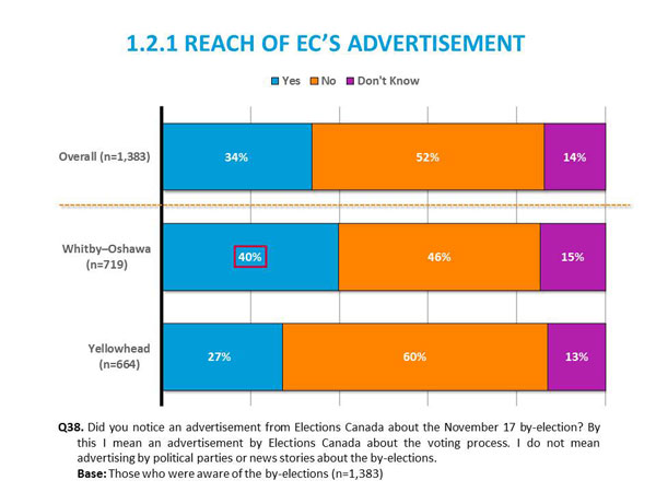 1.2.1 Reach of Elections Canada's Advertisement