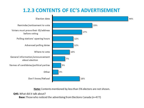 1.2.3 Contents of Election Canada's Advertisement