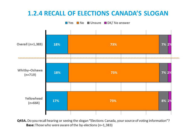 1.2.4 Recall of Election Canada's Slogan