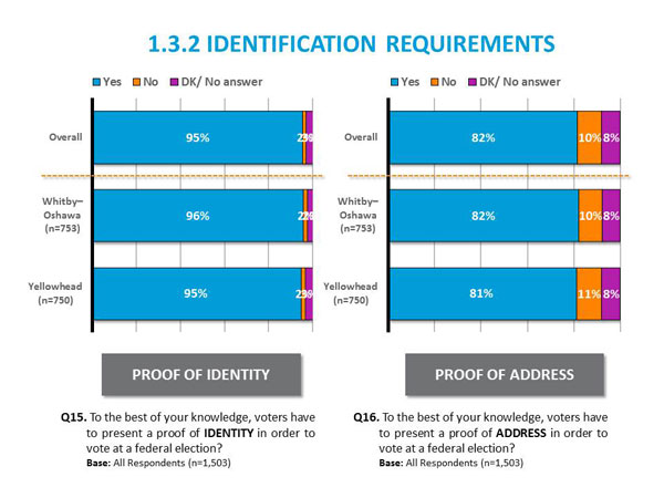 1.3.2 Identification Requirements