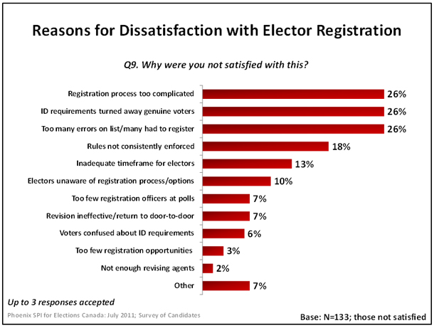 Reasons for of Dissatisfaction with Elector Registration