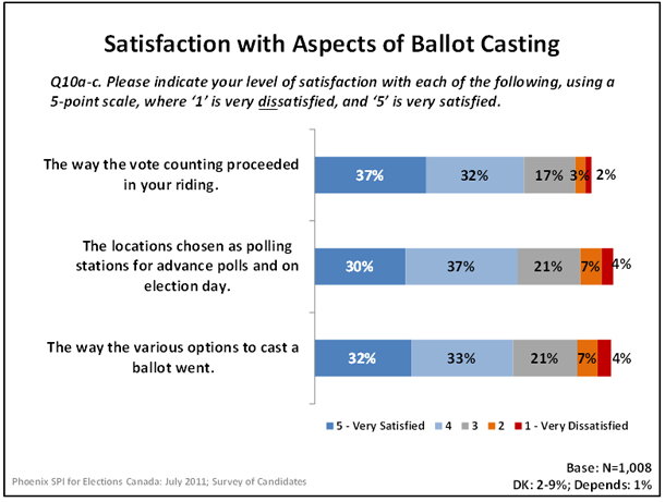Satisfaction with Aspects of Ballot Casting