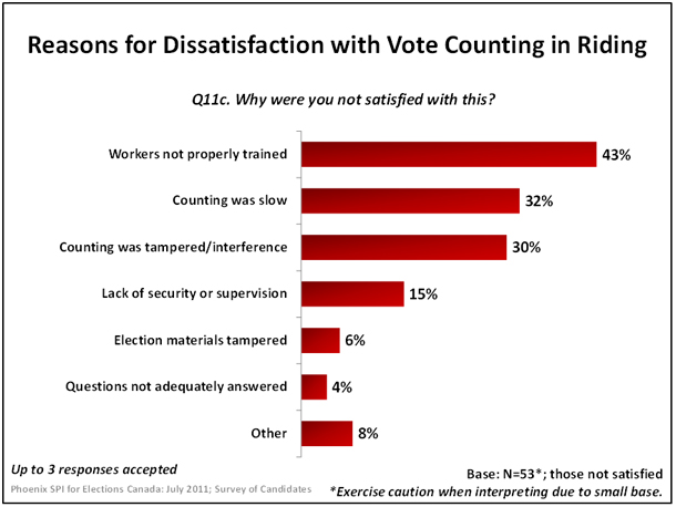 Reasons for Dissatisfaction with Vote Counting in Riding