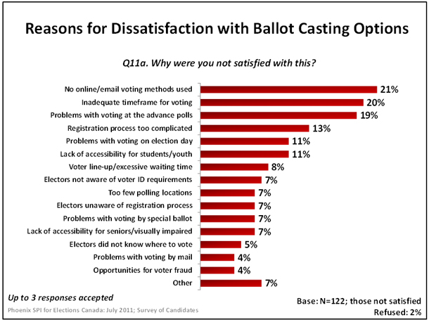 Reasons for Dissatisfaction with Ballot Casting Options